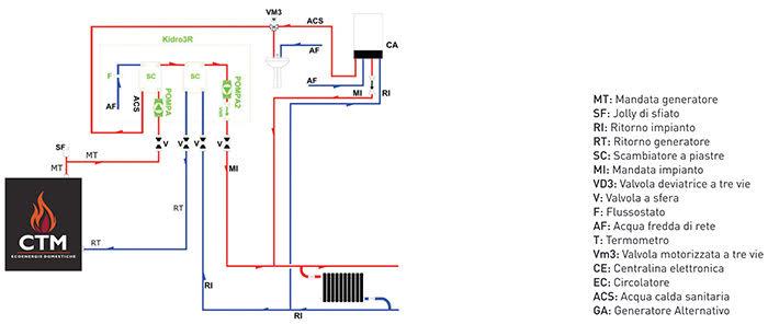 Ctm italia ecoenergie domestiche for Connessioni idrauliche di acqua calda sanitaria